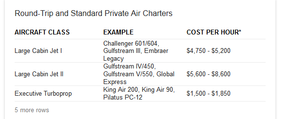 Typical Air Charter Costs (USA)