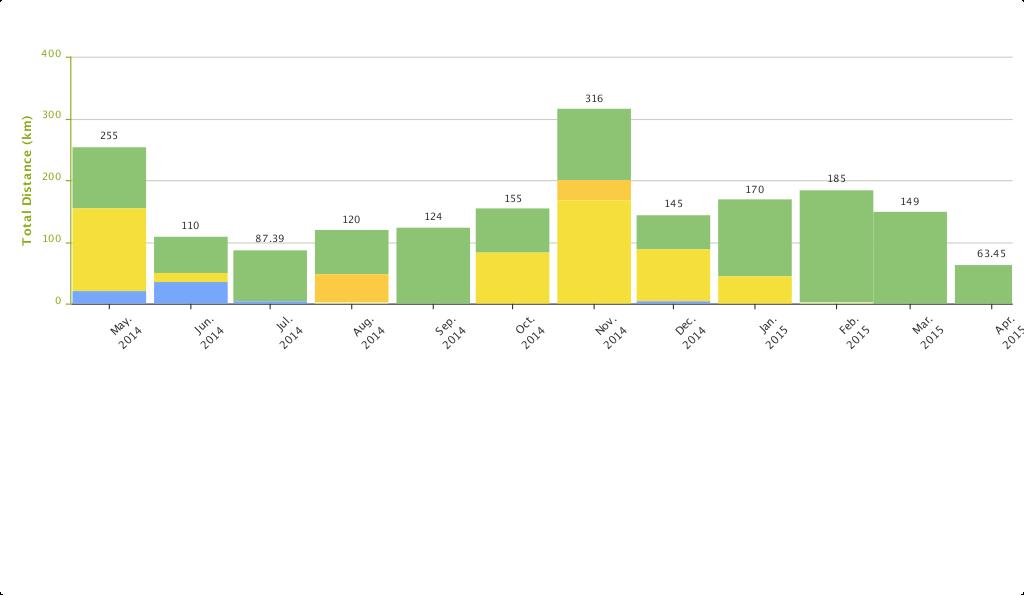 Diacore Gaborone Marathon 2015 - Monthly Prep Chart